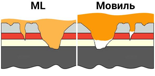 Выбор ML